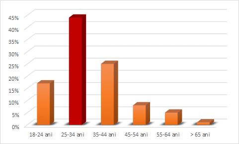 Cititorii PropertyBuzz.ro pe categorii de vârstă