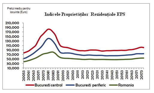 indice-proprietati-eps