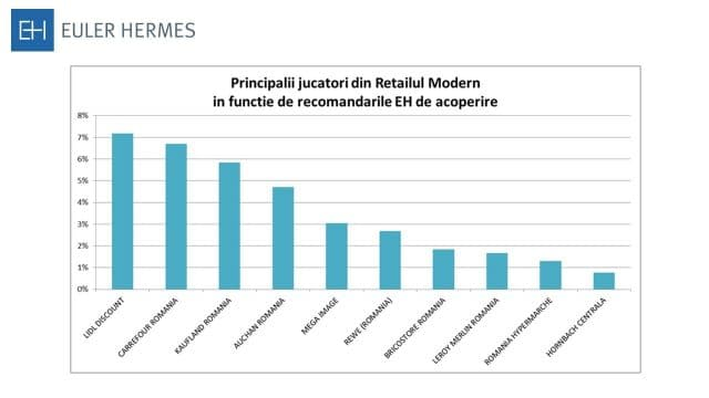 Grafic acoperire retail