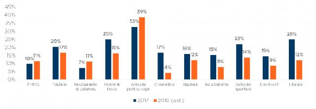 cifra de afaceri retail pe sectoare 2017 2018