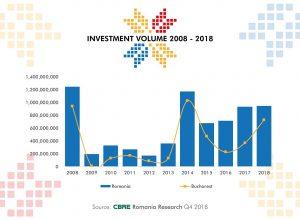Evolutie volum investitii imobiliare