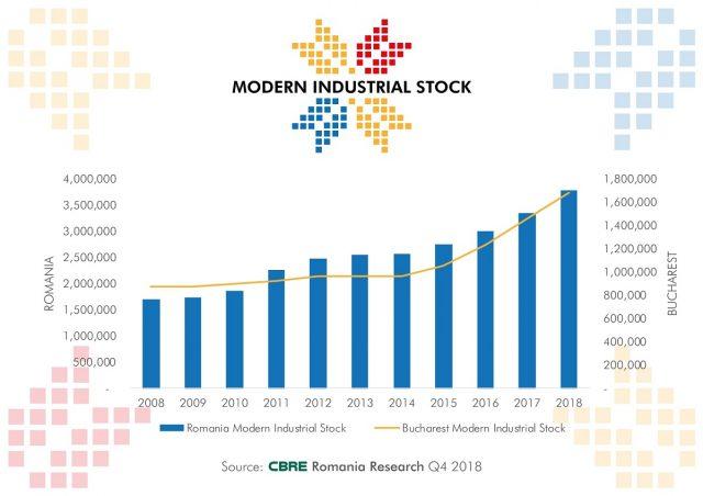 Evolutie stoc industrial