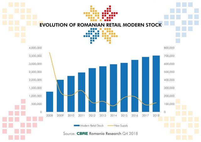 Grafic evolutie spatii moderne retail