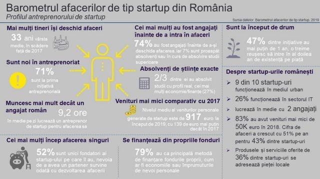 Profilul antreprenorului de startup_infografic