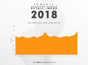 Grafic Număr vizitatori centre comerciale