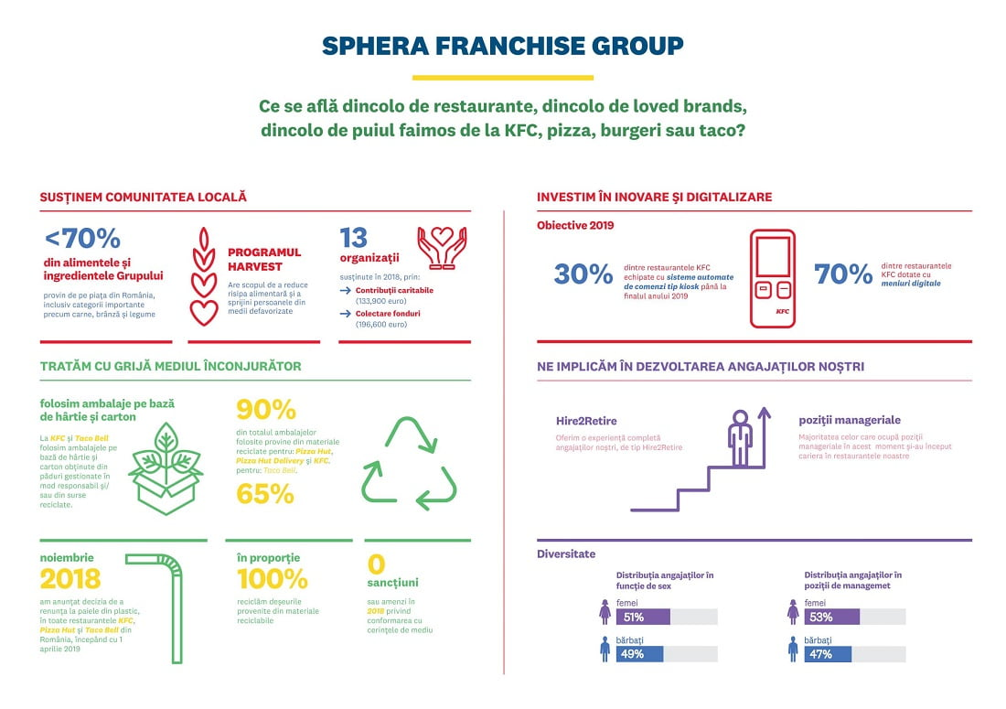 Infografic_Sphera Franchise Group