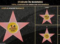 Infografic staruri in business