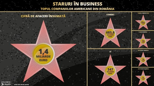 Infografic staruri in business