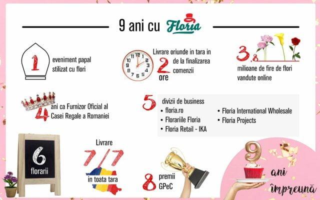 floria infographic