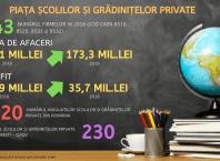 PIAȚA SCOLILOR GRADINITELOR PRIVATE