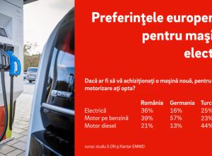Preferintele europenilor pentru masinile electrice