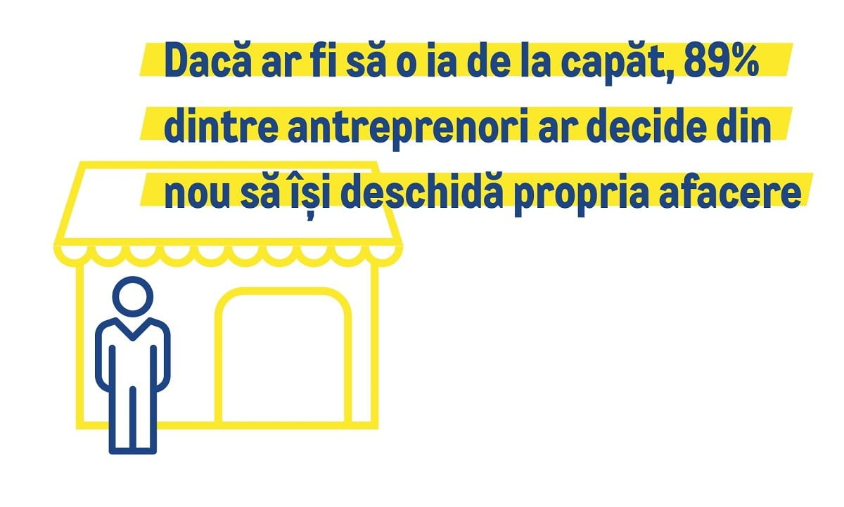 89% dintre antreprenori ar deschide din nou o afacere