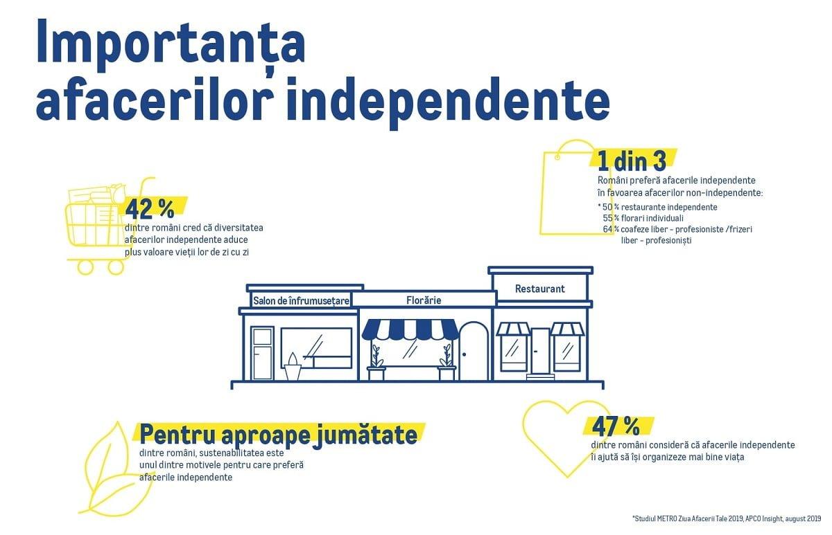 Importanta afacerilor independente pentru consumatorii romani