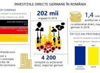 Investitii directe germane in Romania-