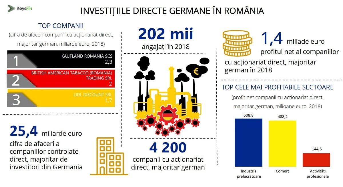Investitii directe germane in Romania-