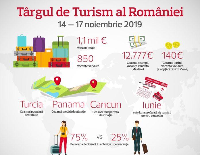 Ce vacante au cautat romanii la Targul de Turism 2019