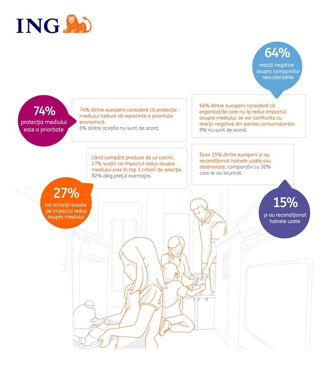 Economia circulara ING
