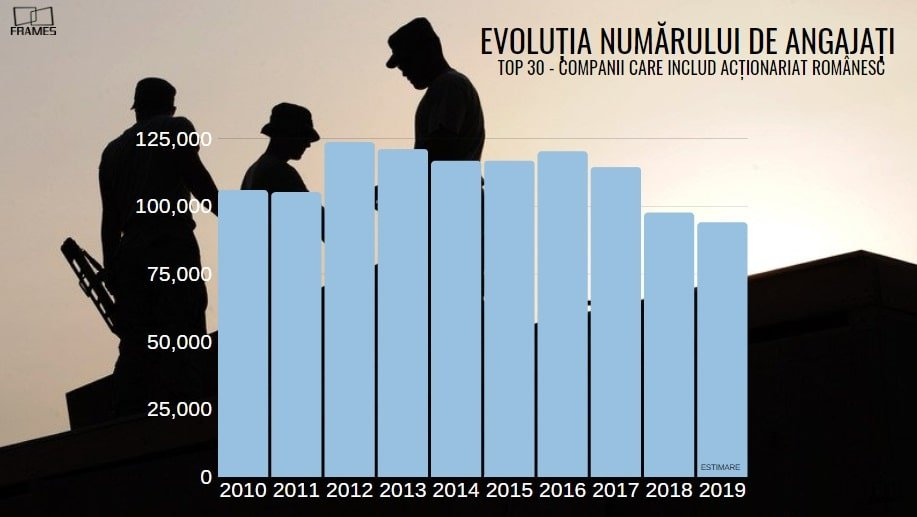Evolutia-numarului-de-angajati