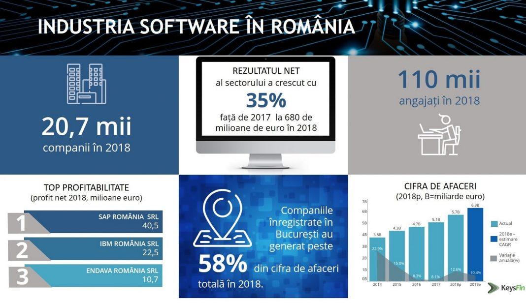 Industria software_in Romania