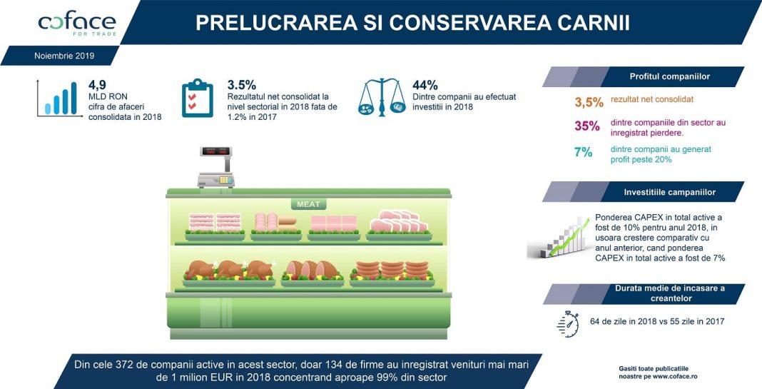 Infografic Coface Studiu Carne