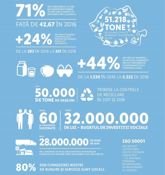 Infografic Lidl