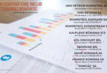Top 10 companii Romania