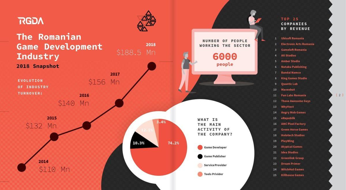 infografic industria de jocuri romaneasca