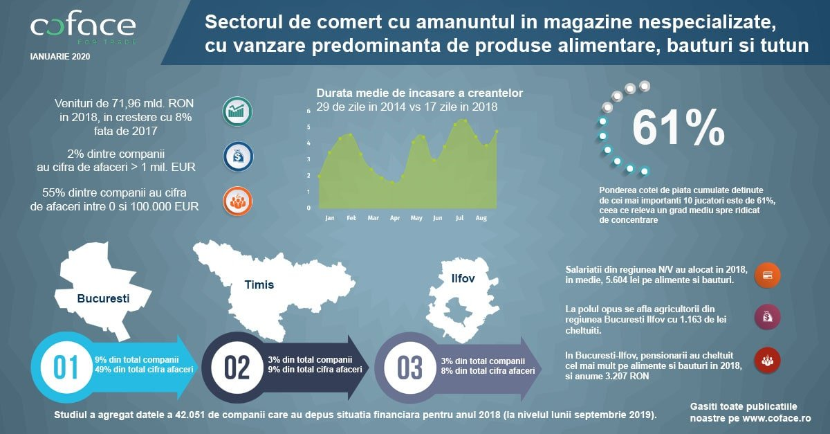 Infografic Coface Retail Alimentar