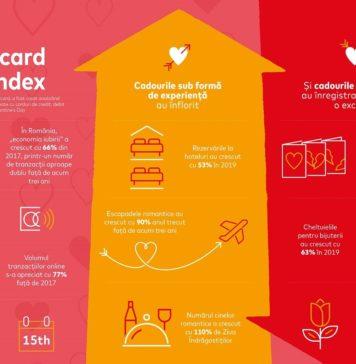 Mastercard Love Index