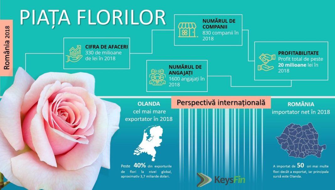 Piata florilor in Romania