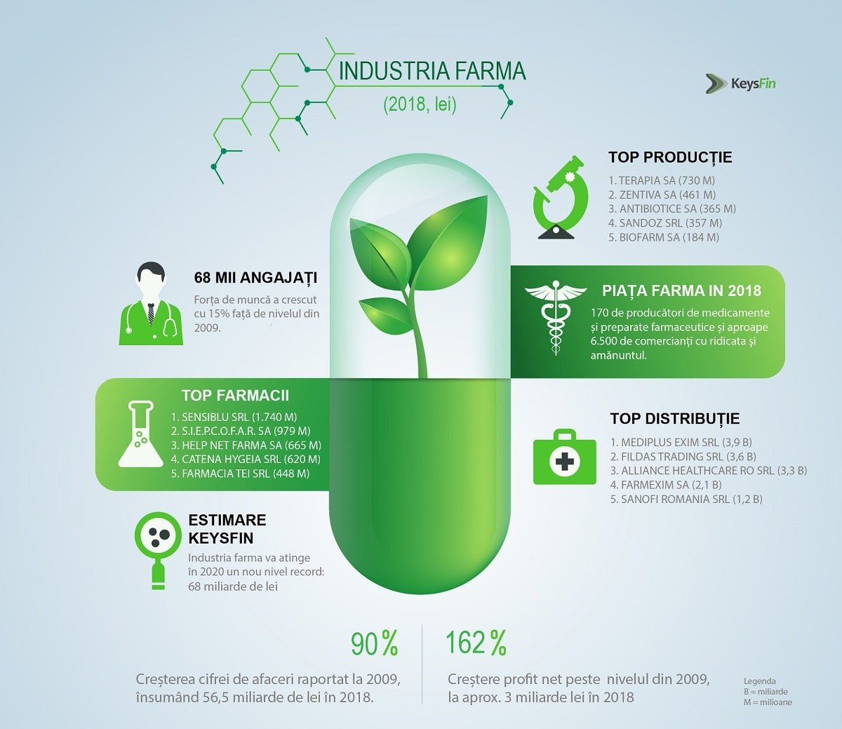 Industria farma Romania
