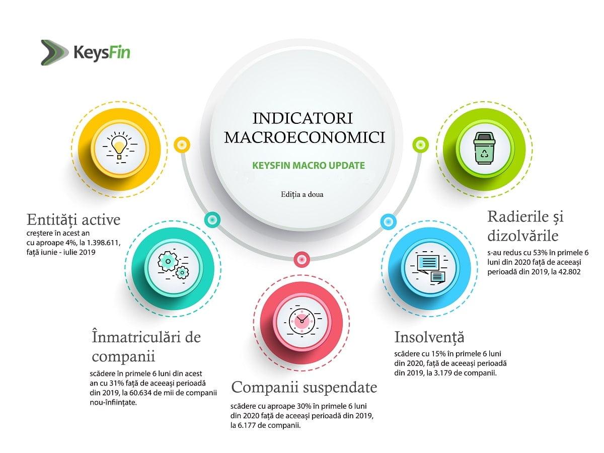 Indicatori cheie KeysFin MacroUpdate